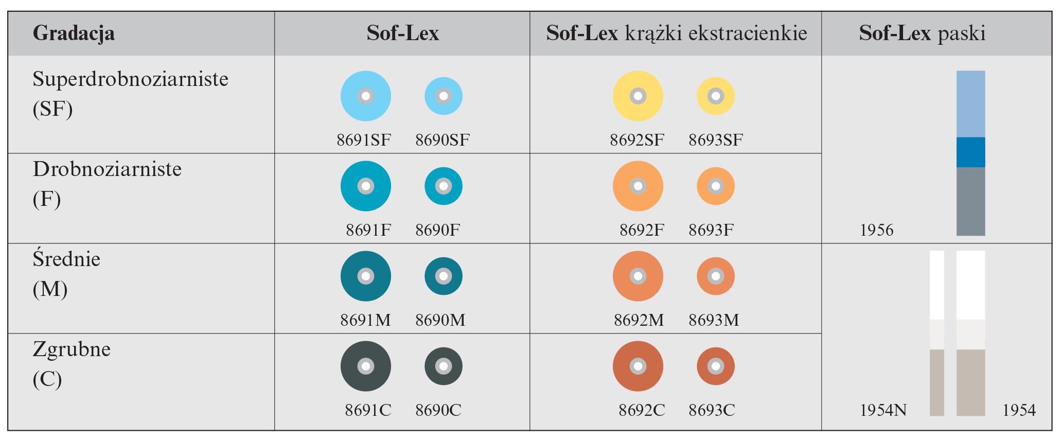 sof-lex